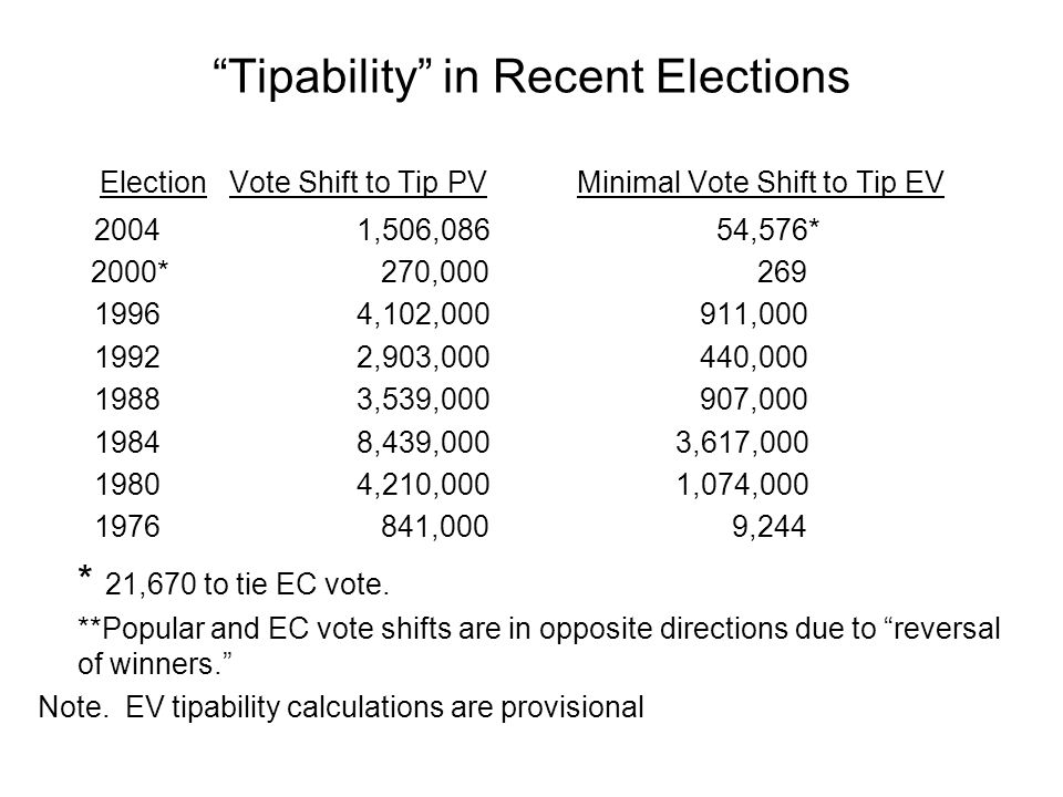 Tipability in Recent Elections