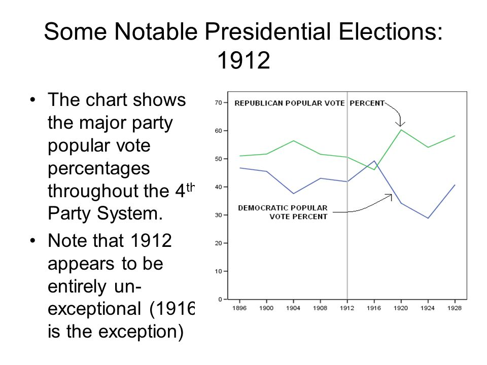 Some Notable Presidential Elections: 1912