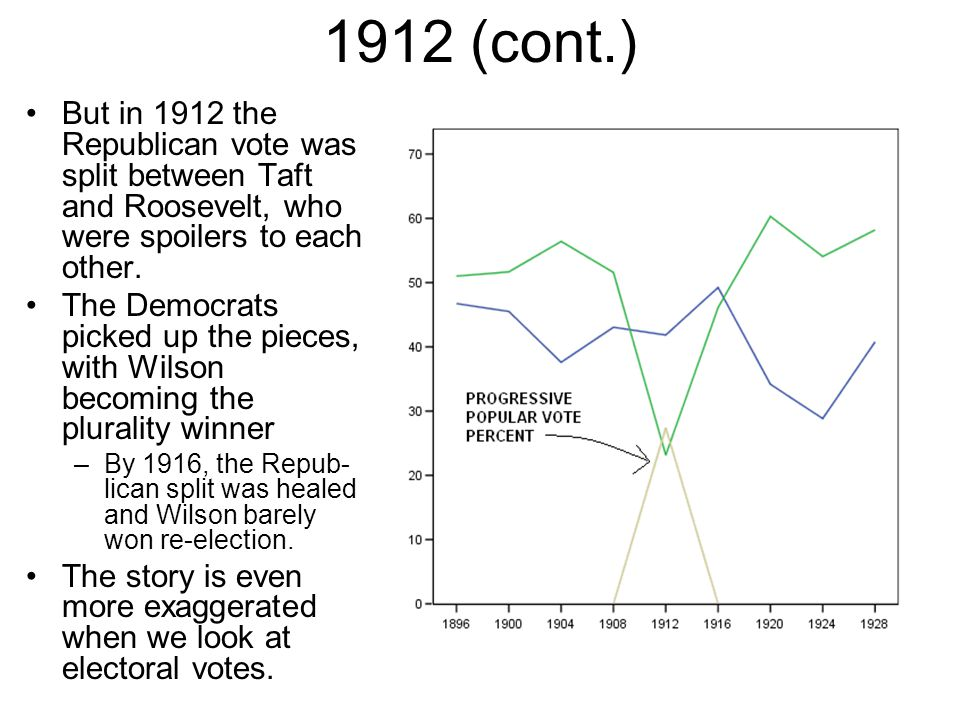 1912 (cont.) But in 1912 the Republican vote was split between Taft and Roosevelt, who were spoilers to each other.