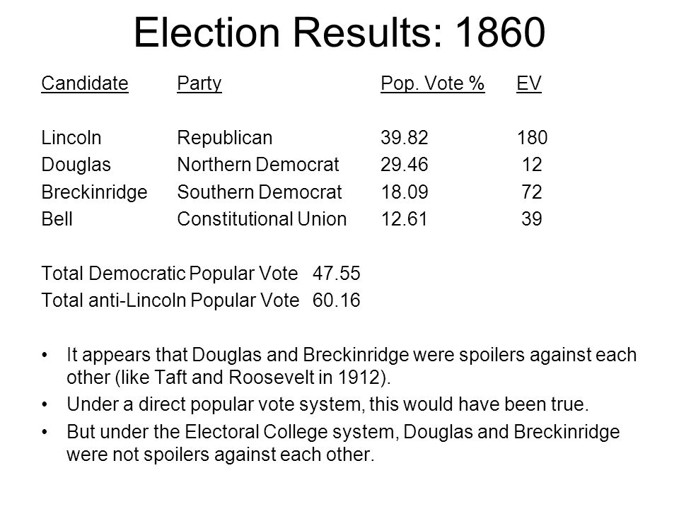 Election Results: 1860 Candidate Party Pop. Vote % EV