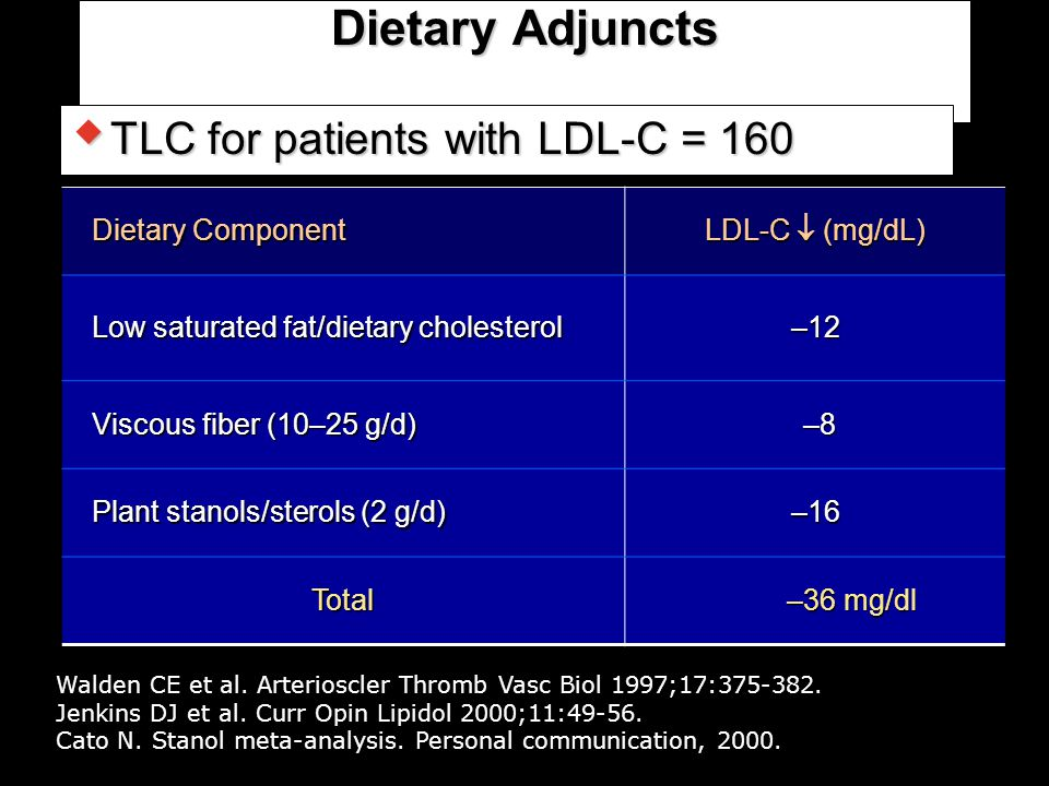 Dietary Adjuncts TLC for patients with LDL-C = 160 Dietary Component
