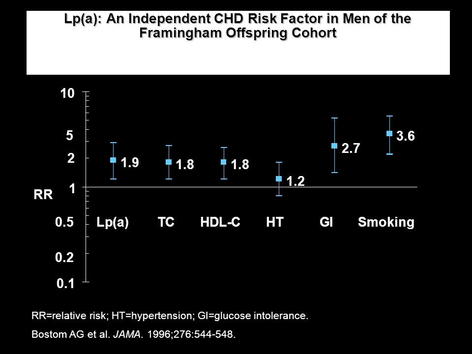 Lp(a): An Independent CHD Risk Factor in Men of the Framingham Offspring Cohort