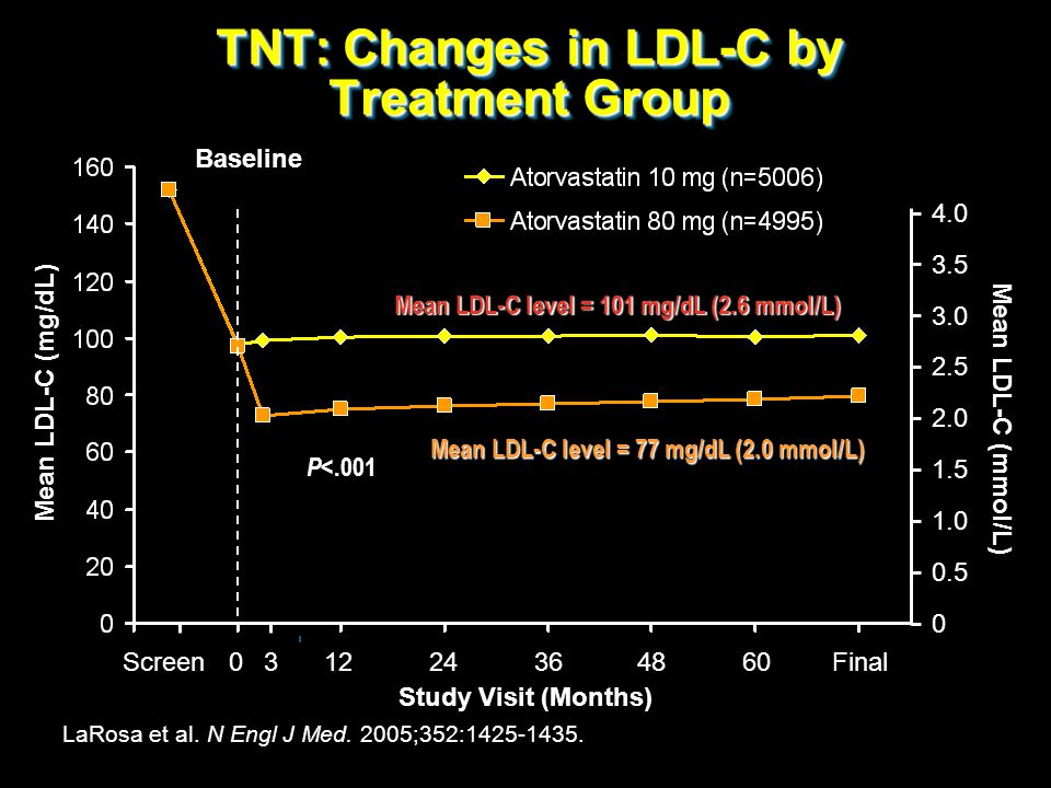 TNT: Changes in LDL-C by Treatment Group