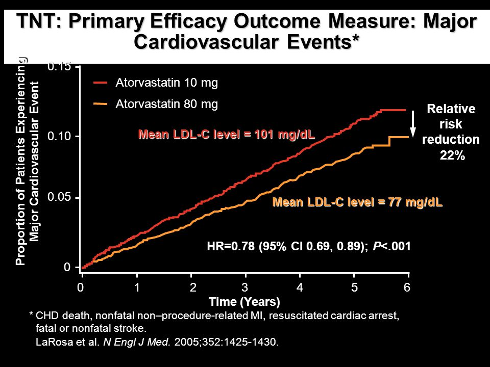 TNT: Primary Efficacy Outcome Measure: Major Cardiovascular Events*