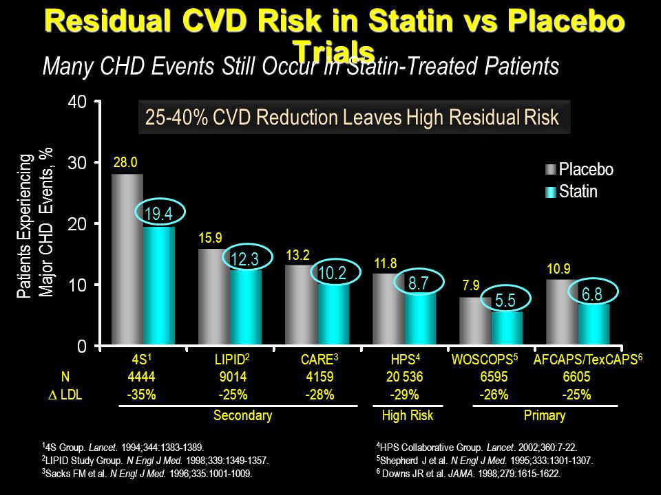 Residual CVD Risk in Statin vs Placebo Trials