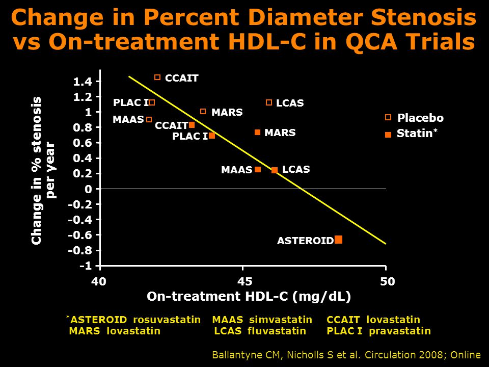 Change in % stenosis per year On-treatment HDL-C (mg/dL)