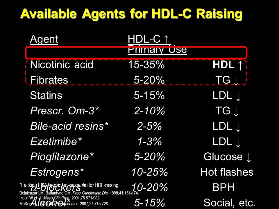 Available Agents for HDL-C Raising
