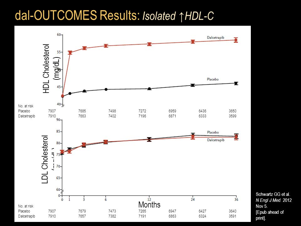 dal-OUTCOMES Results: Isolated ↑HDL-C