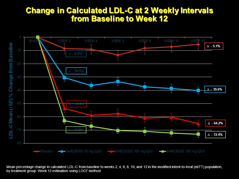 Change in Calculated LDL-C at 2 Weekly Intervals from Baseline to Week 12