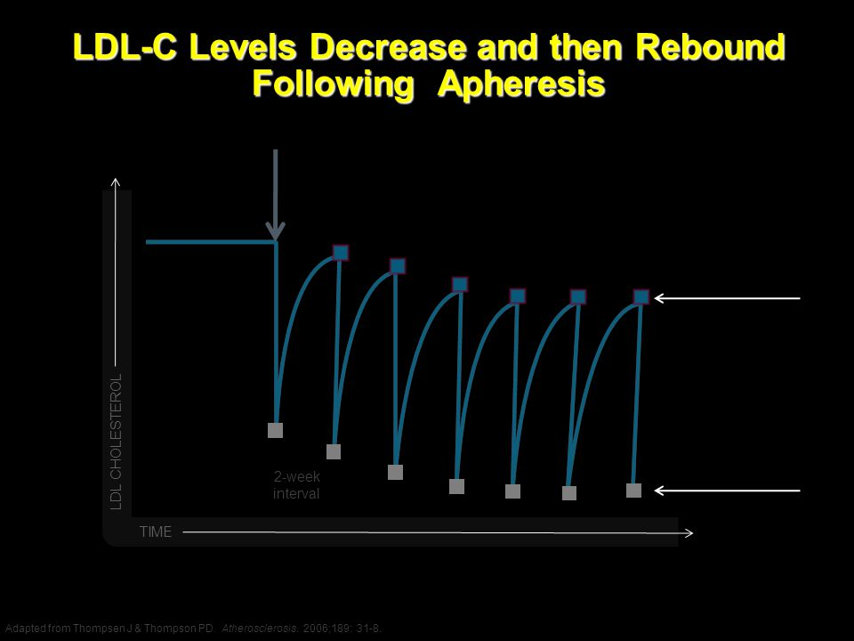 LDL-C Levels Decrease and then Rebound Following Apheresis