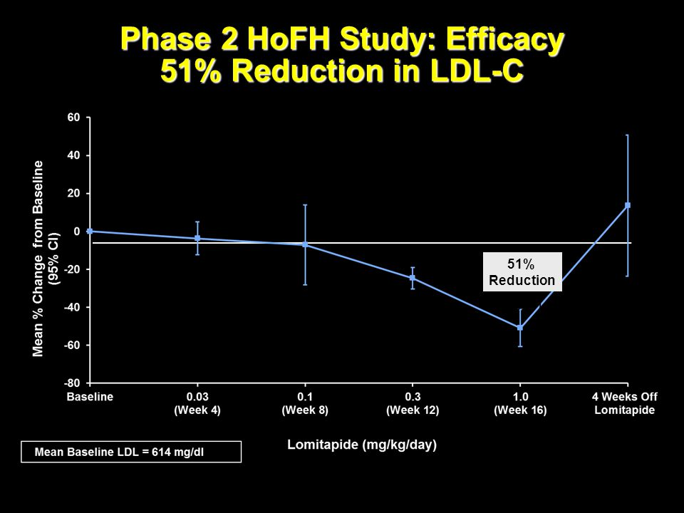 Phase 2 HoFH Study: Efficacy 51% Reduction in LDL-C