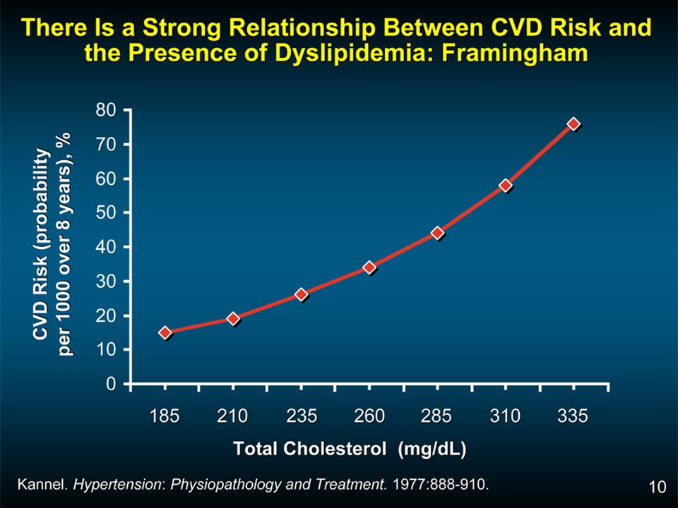 Data from the Framingham Heart Study show the continuous relationship between risk of developing CVD over 8 years and levels of cholesterol.9 Other assumptions for this model are that the patient was a 40-year-old man, who was ECG left ventricular hypertrophy (LVH) negative, and with no glucose intolerance, and who was not a current smoker. As illustrated on this slide, the relationship between level of total cholesterol (TC) and CVD risk is graded and continuous. Risk is not confined to the upper centiles.9