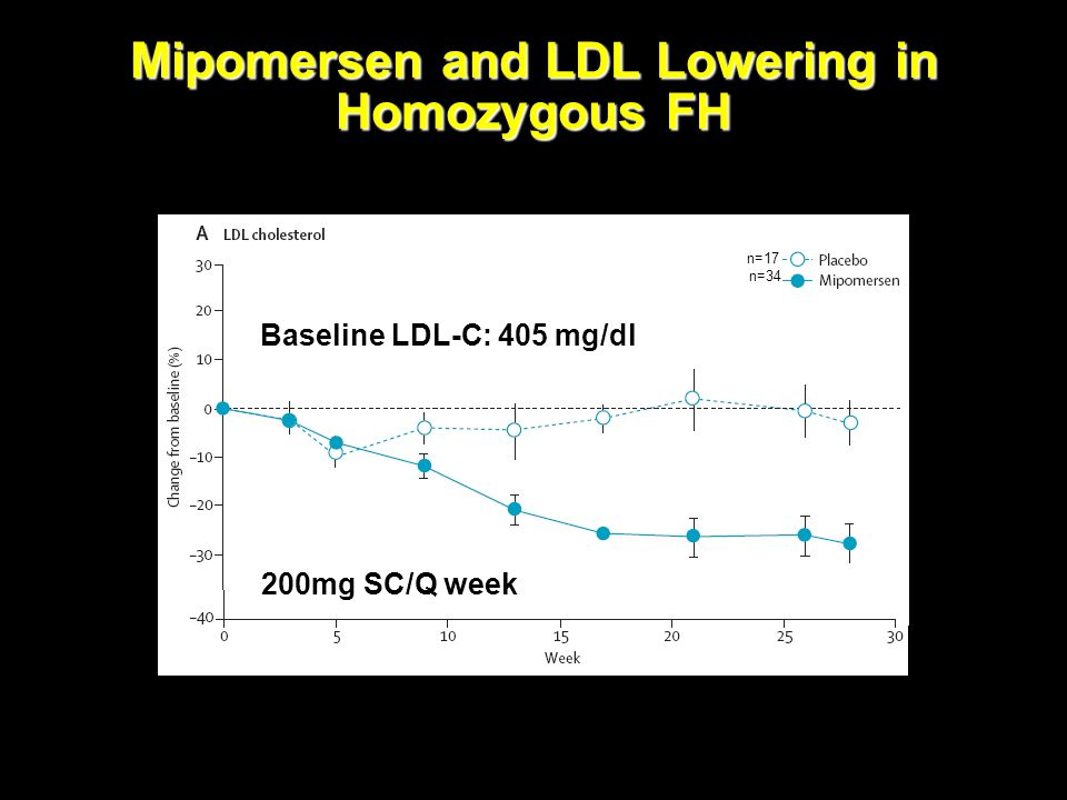 Mipomersen and LDL Lowering in Homozygous FH