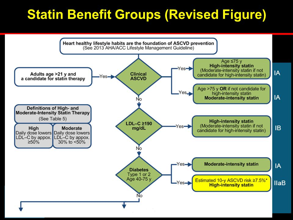 4 Statin Benefit Groups (Revised Figure)
