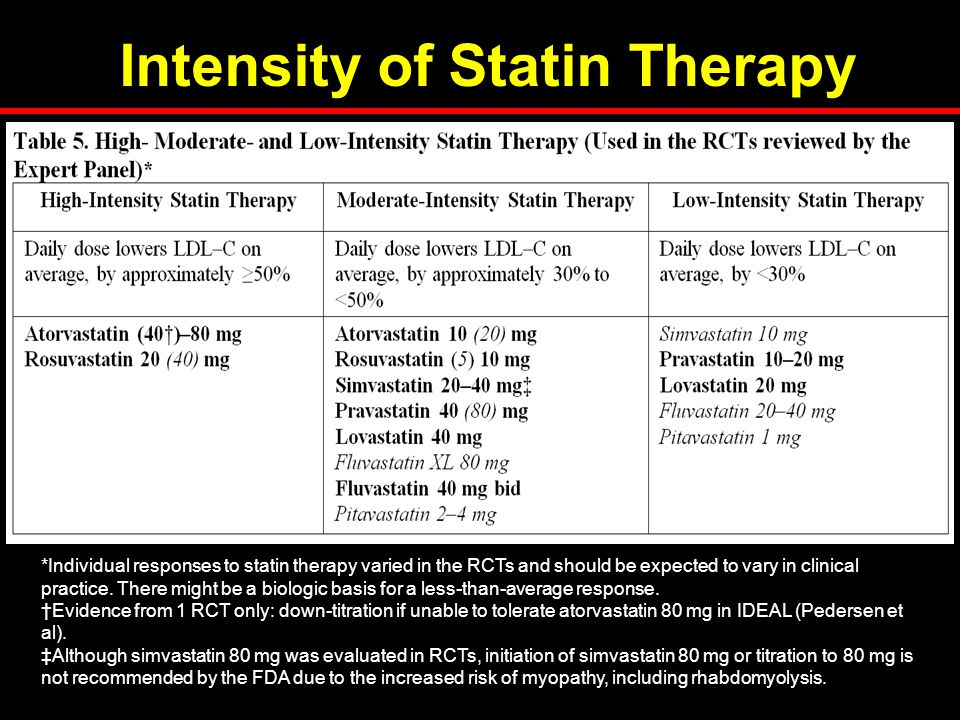 Intensity of Statin Therapy