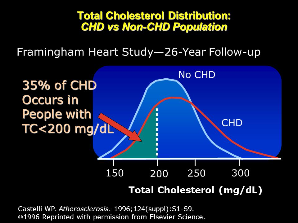 Total Cholesterol Distribution: CHD vs Non-CHD Population