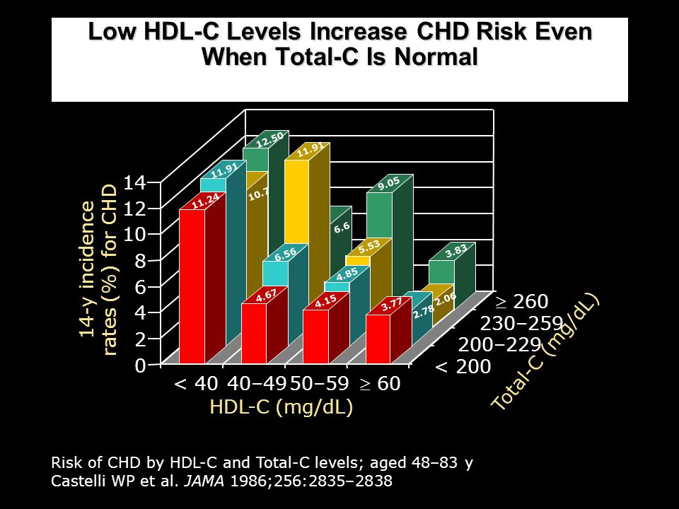 Low HDL-C Levels Increase CHD Risk Even When Total-C Is Normal