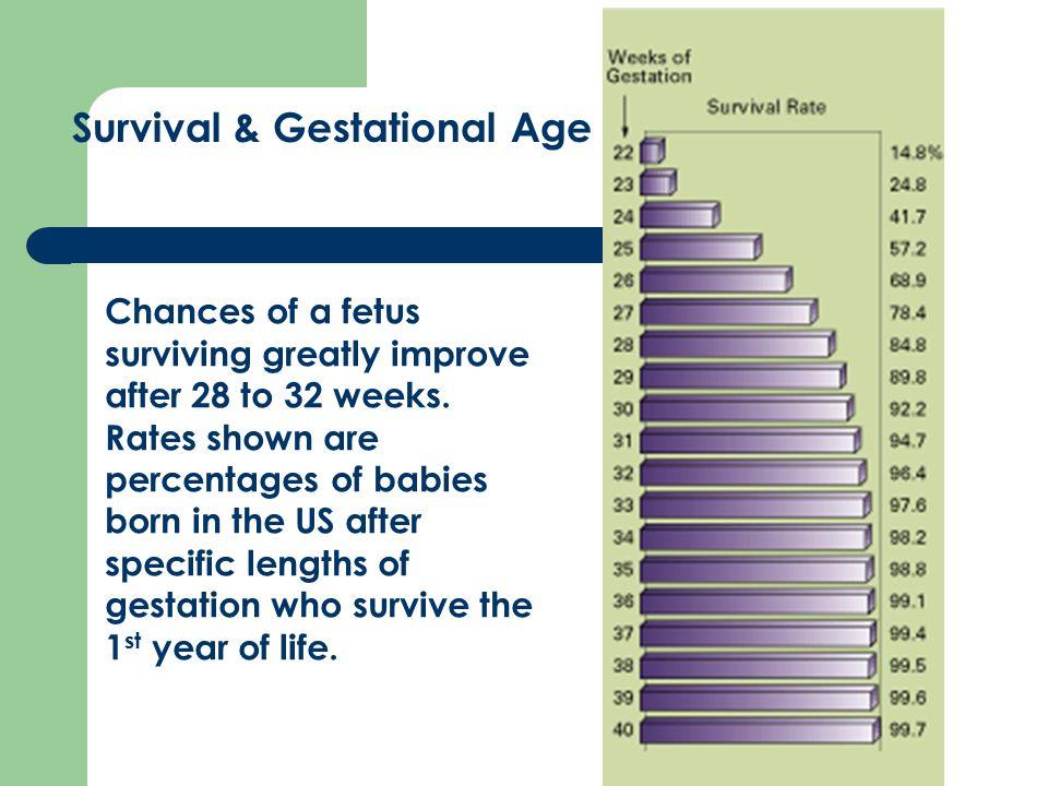Survival & Gestational Age