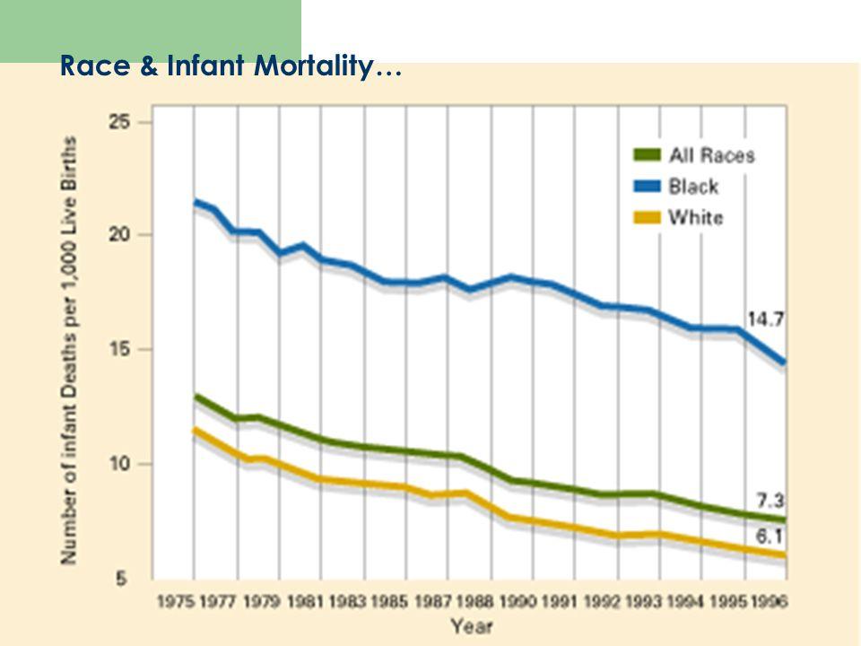 Race & Infant Mortality…