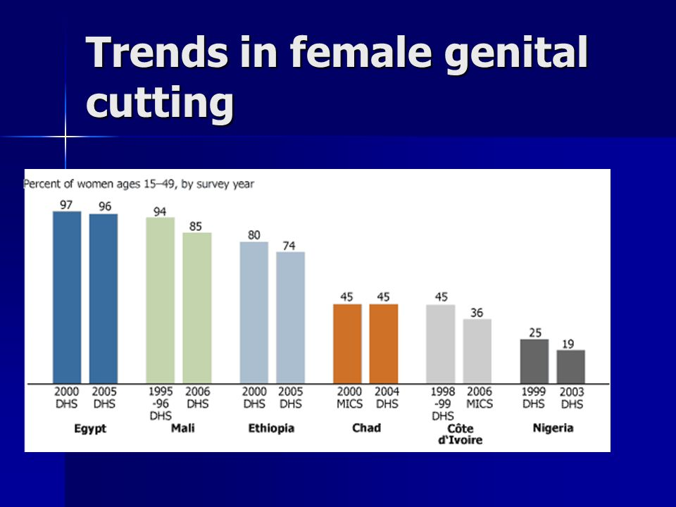 Trends in female genital cutting