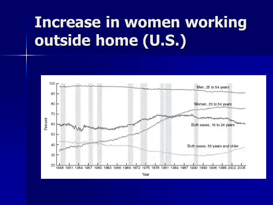 Increase in women working outside home (U.S.)