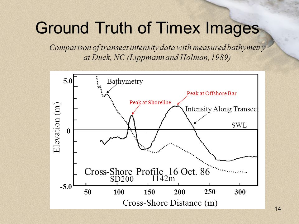 Ground Truth of Timex Images