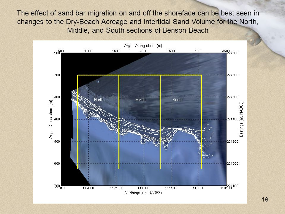 The effect of sand bar migration on and off the shoreface can be best seen in changes to the Dry-Beach Acreage and Intertidal Sand Volume for the North, Middle, and South sections of Benson Beach