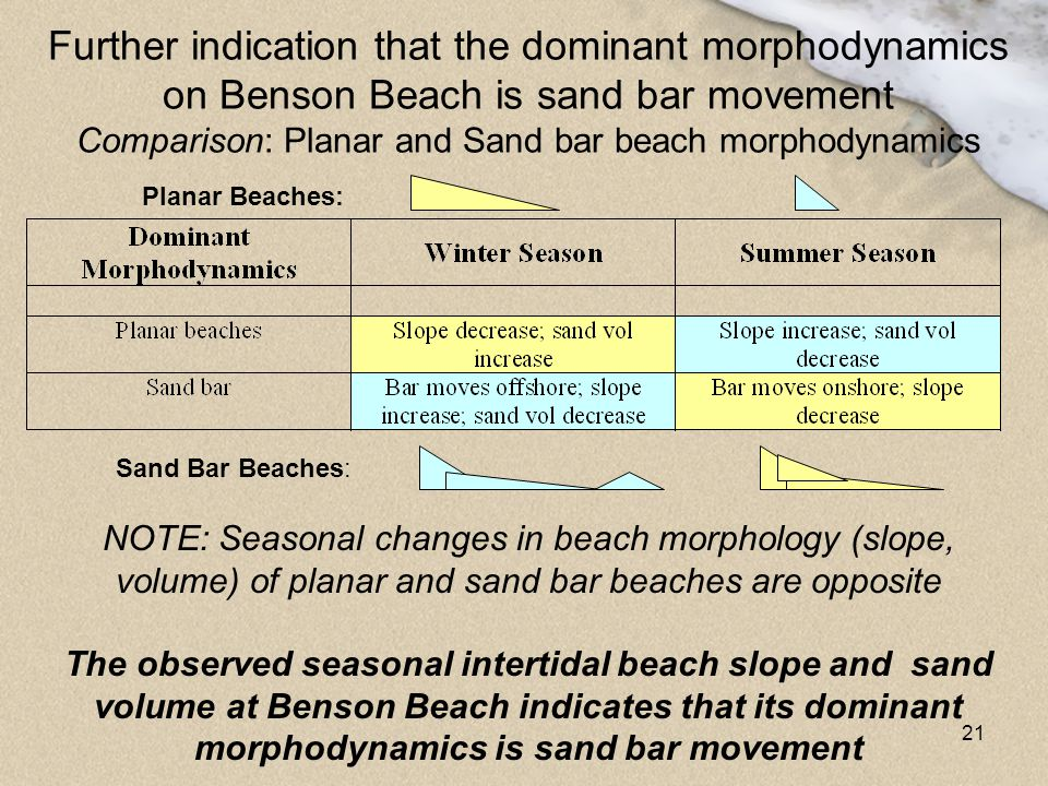 Further indication that the dominant morphodynamics on Benson Beach is sand bar movement Comparison: Planar and Sand bar beach morphodynamics