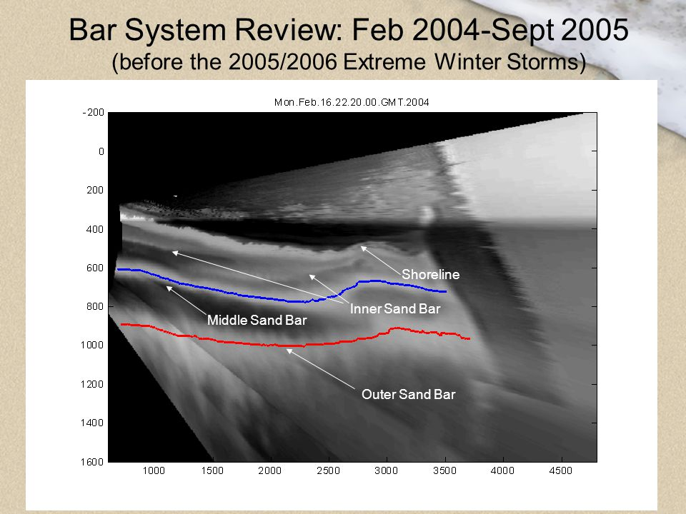 Bar System Review: Feb 2004-Sept 2005 (before the 2005/2006 Extreme Winter Storms)
