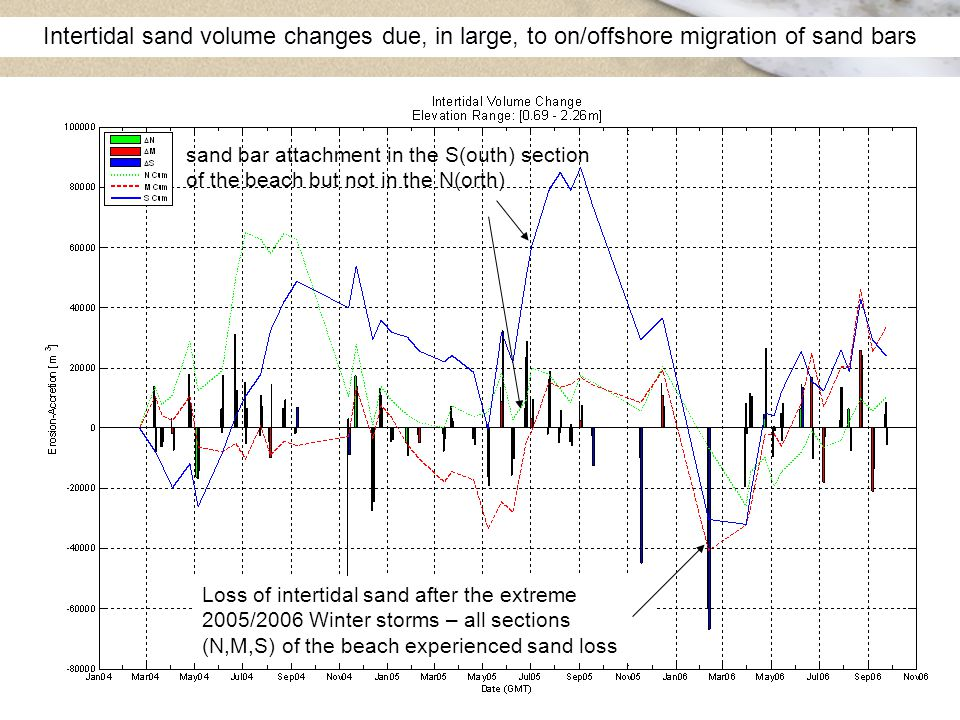 Intertidal sand volume changes due, in large, to on/offshore migration of sand bars