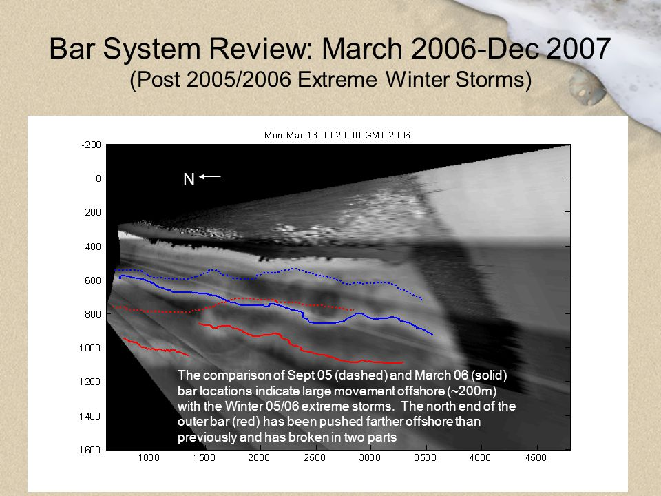 Bar System Review: March 2006-Dec 2007 (Post 2005/2006 Extreme Winter Storms)
