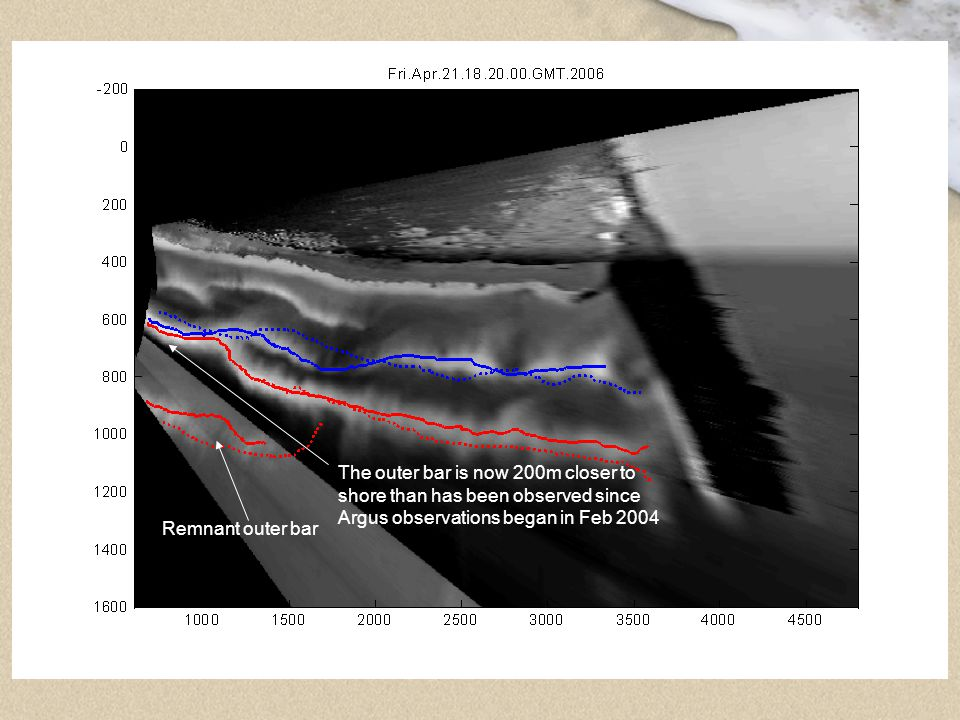 The outer bar is now 200m closer to shore than has been observed since Argus observations began in Feb 2004