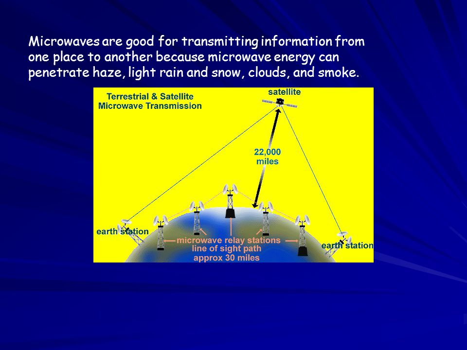 Microwaves are good for transmitting information from one place to another because microwave energy can penetrate haze, light rain and snow, clouds, and smoke.