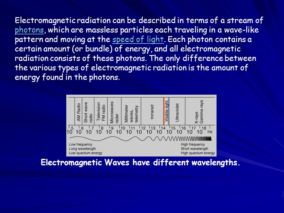 Electromagnetic radiation can be described in terms of a stream of photons, which are massless particles each traveling in a wave-like pattern and moving at the speed of light. Each photon contains a certain amount (or bundle) of energy, and all electromagnetic radiation consists of these photons. The only difference between the various types of electromagnetic radiation is the amount of energy found in the photons.