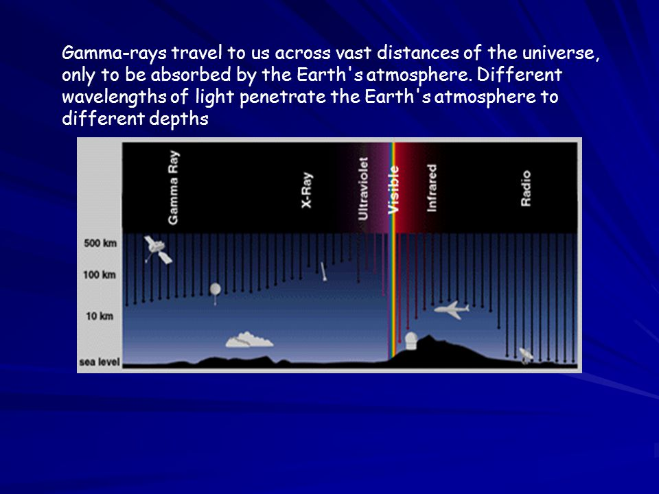 Gamma-rays travel to us across vast distances of the universe, only to be absorbed by the Earth s atmosphere.