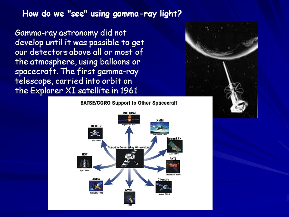 How do we see using gamma-ray light