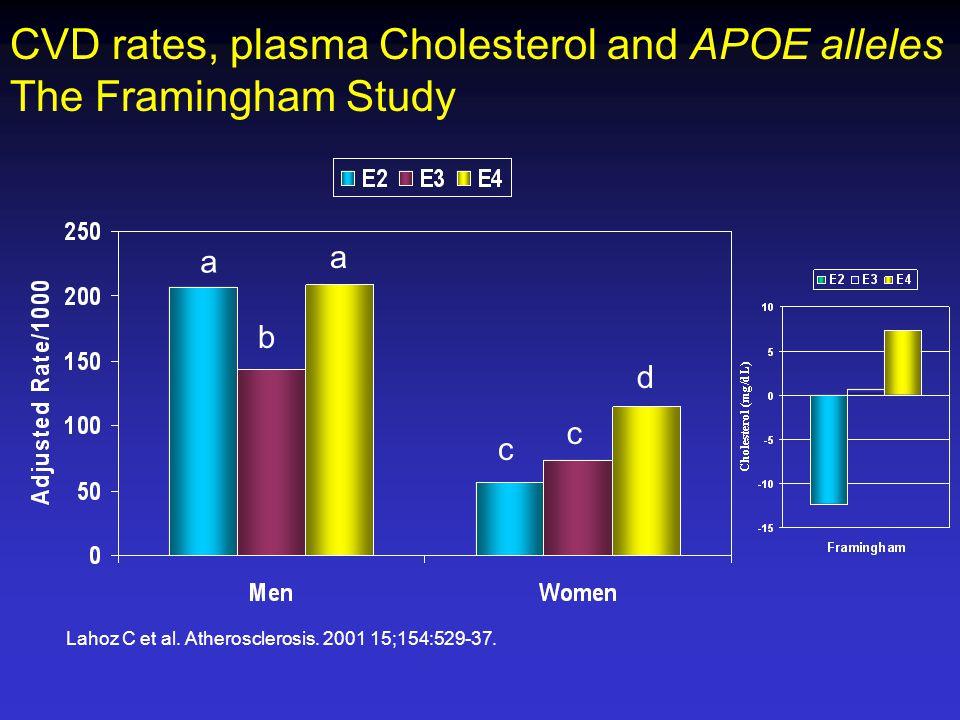 CVD rates, plasma Cholesterol and APOE alleles The Framingham Study