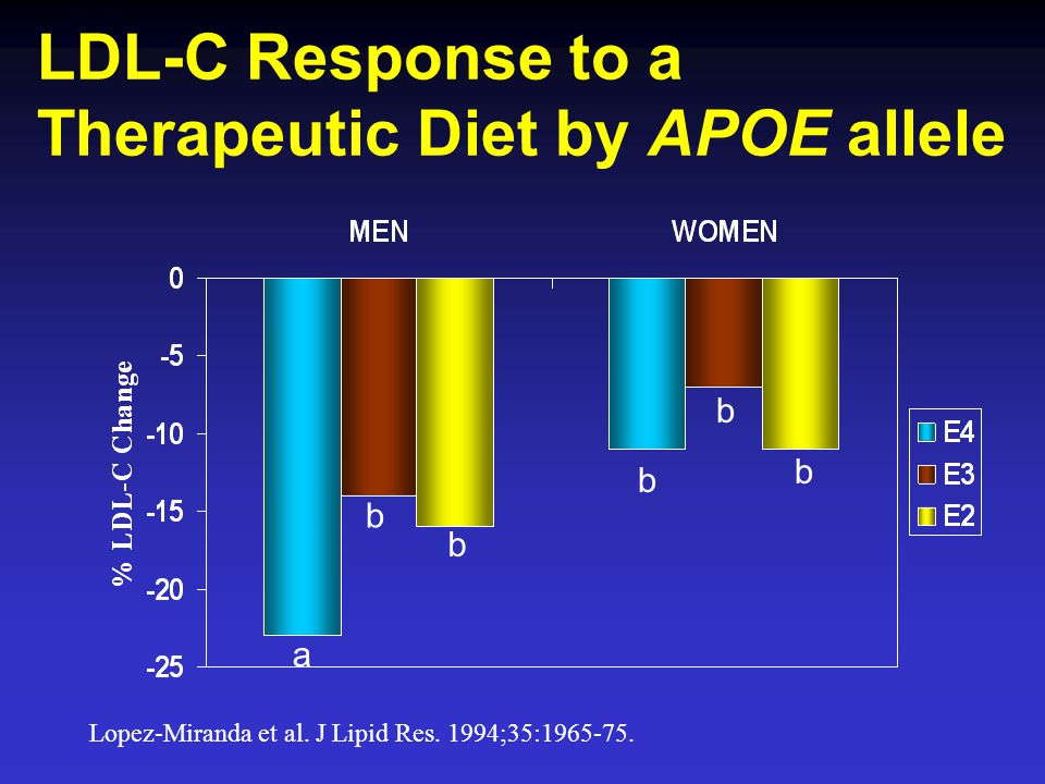 LDL-C Response to a Therapeutic Diet by APOE allele