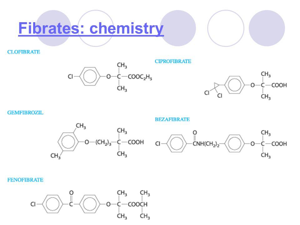 Fibrates: chemistry