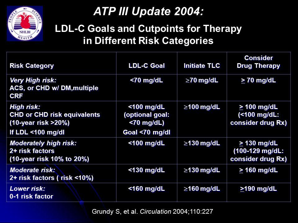 ATP III Update 2004: Risk Category LDL-C Goal Initiate TLC
