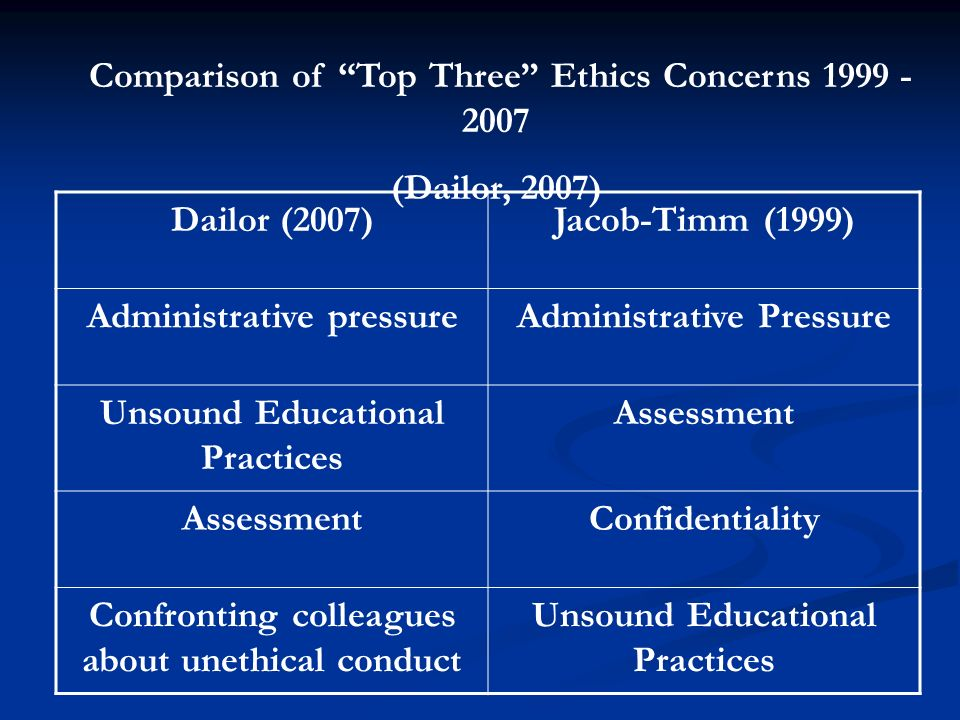 Comparison of Top Three Ethics Concerns 1999 - 2007 (Dailor, 2007)