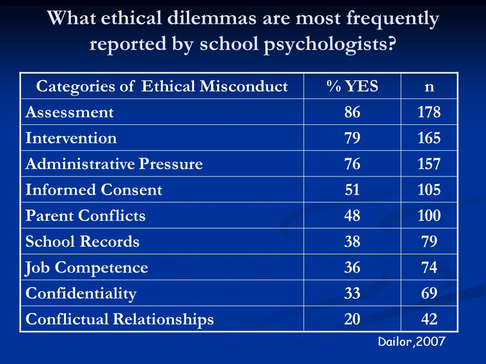 Categories of Ethical Misconduct