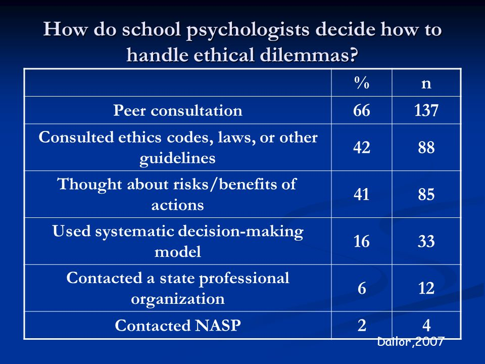 How do school psychologists decide how to handle ethical dilemmas