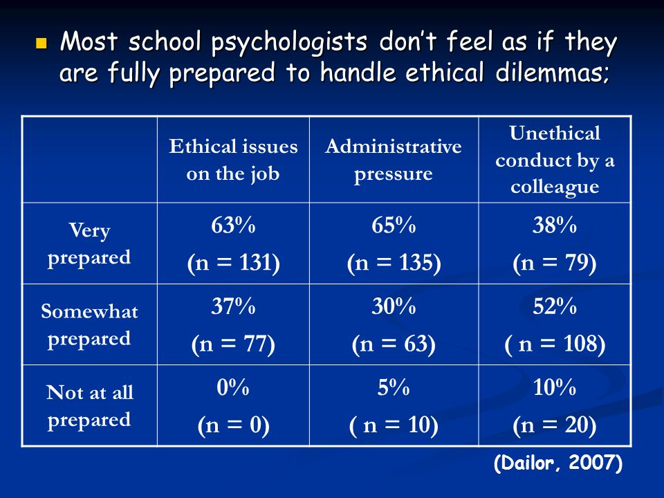 Most school psychologists don't feel as if they are fully prepared to handle ethical dilemmas;