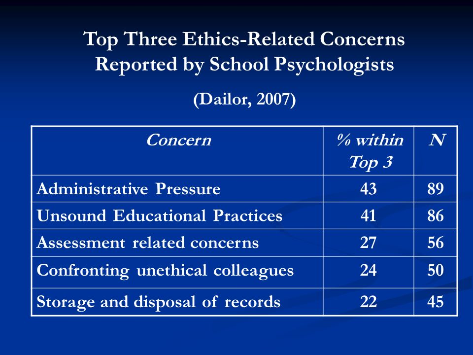 Top Three Ethics-Related Concerns Reported by School Psychologists