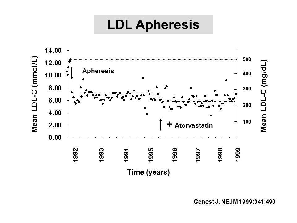 LDL Apheresis + Atorvastatin Mean LDL-C (mmol/L) Mean LDL-C (mg/dL)