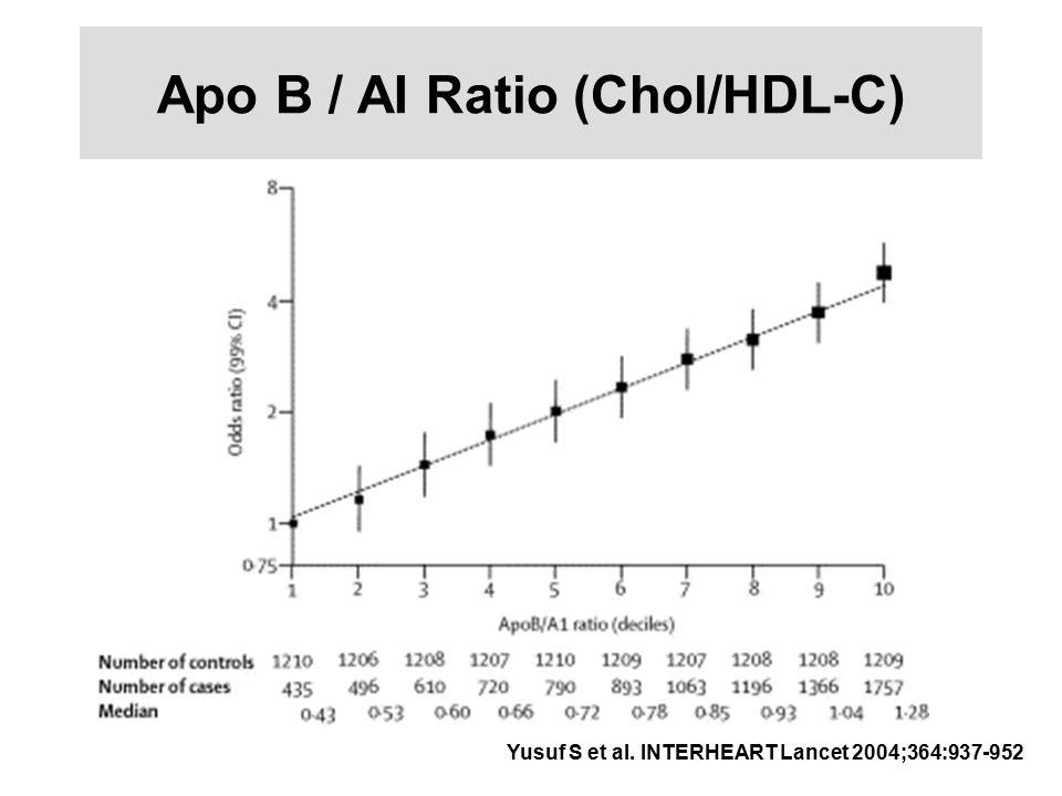Apo B / AI Ratio (Chol/HDL-C)