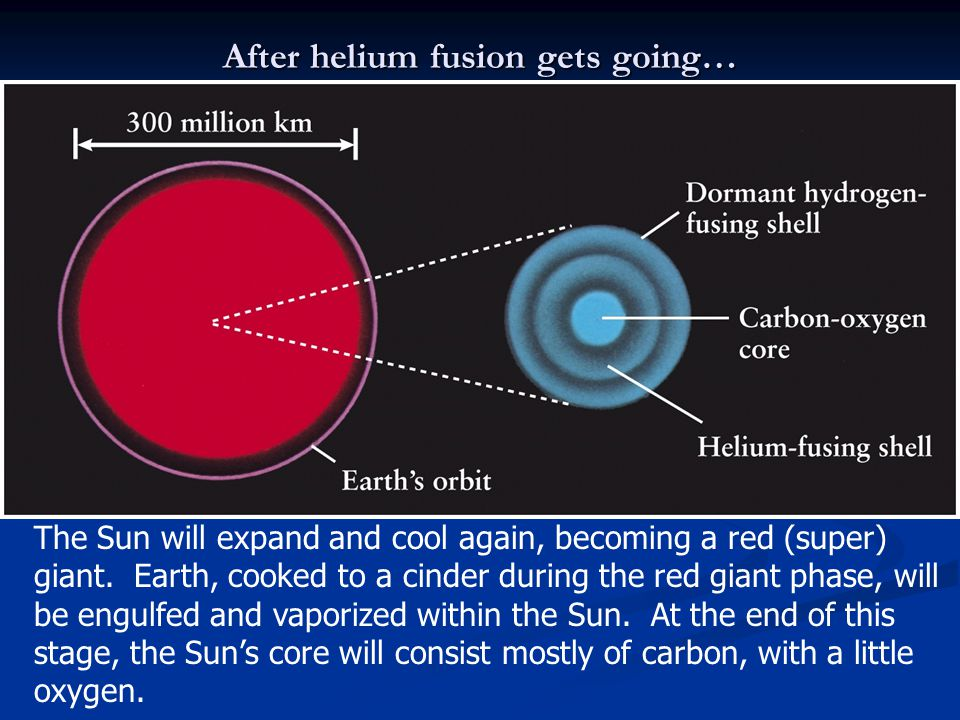 After helium fusion gets going…