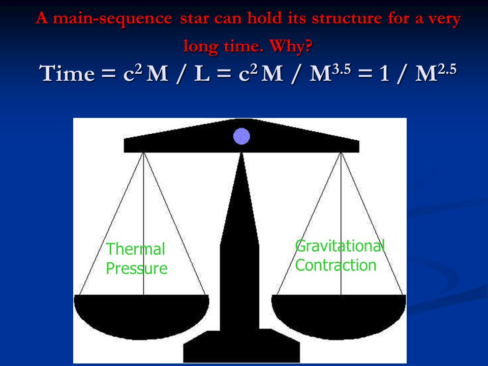 A main-sequence star can hold its structure for a very long time. Why