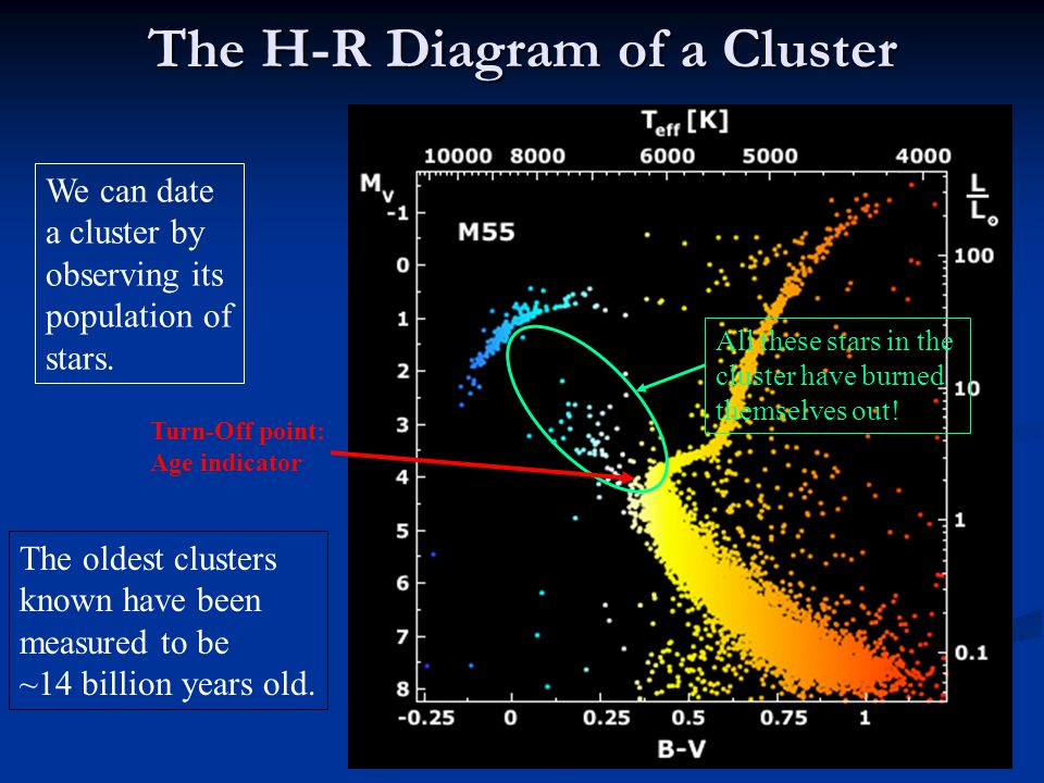 The H-R Diagram of a Cluster
